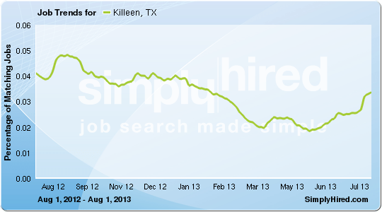 Killeen job trends